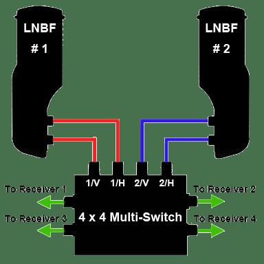 Geosatpro sl2 dual standard bullet lnbf
