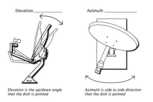 Satellite dish antenna diy self-installer guide manual pdf